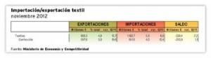 importacionexportaciontextilnoviembre2012